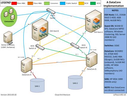Storage Hypervisor